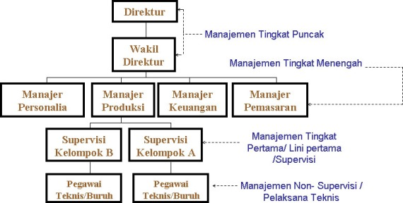 bagan_organisasi