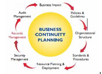 BCP Process