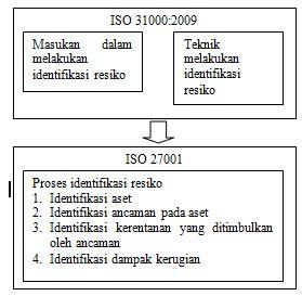 Keterkaitan ISO 31000:2009 dan ISO 27001